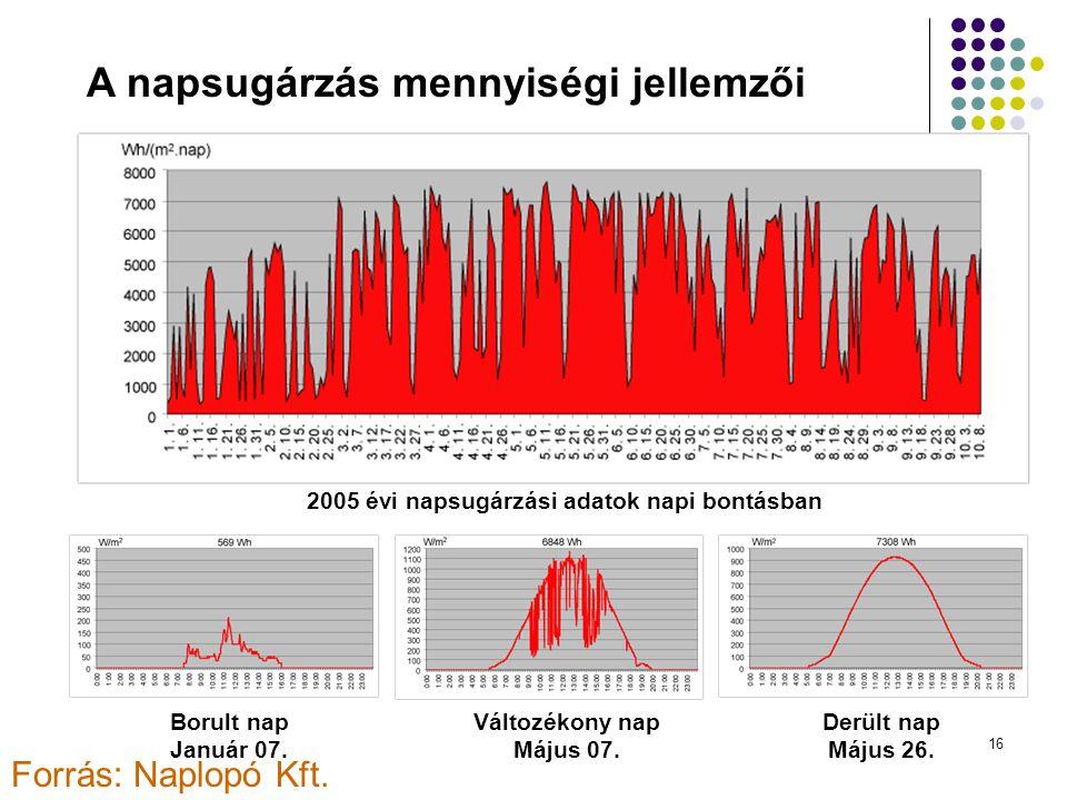 A napsugárzás mennyiségi jellemzői