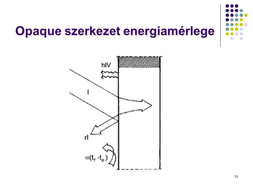 Opaque szerkezet energiamérlege