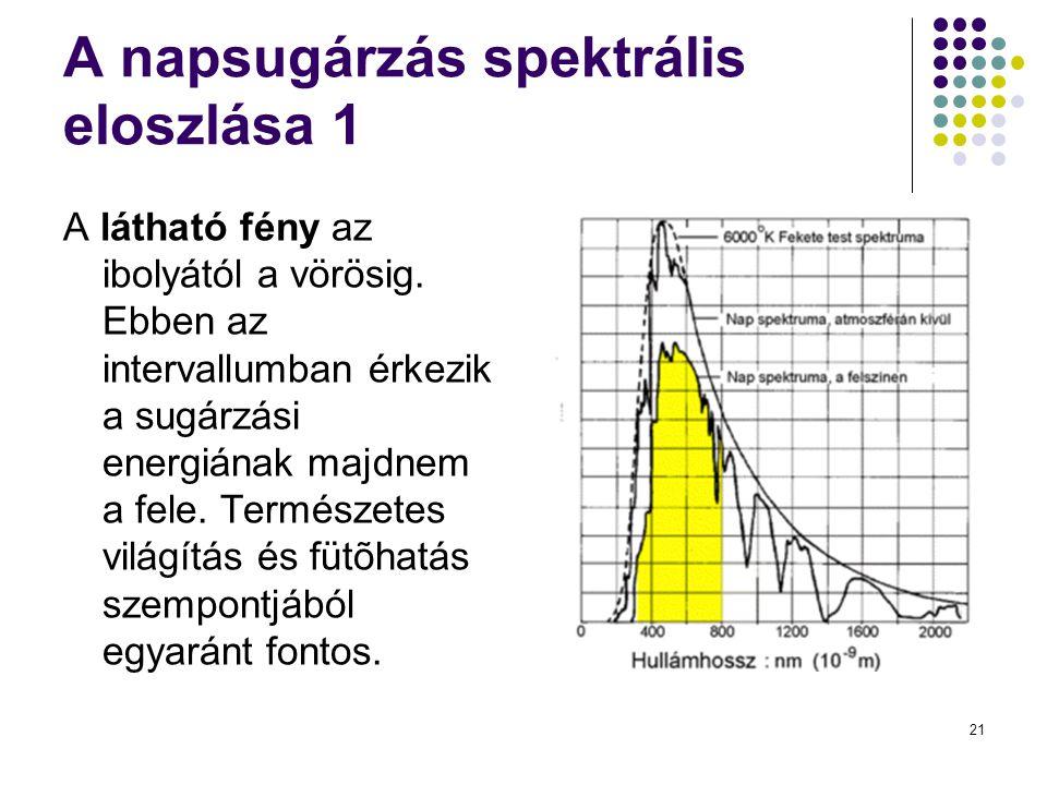 A napsugárzás spektrális eloszlása 1