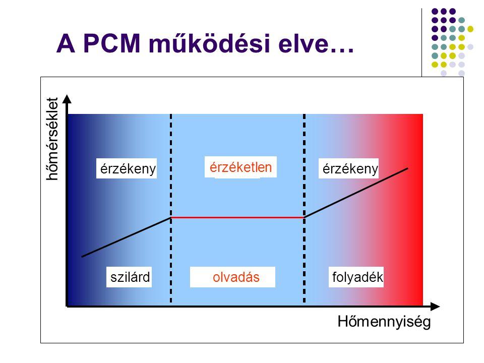 A PCM működési elve… hőmérséklet Hőmennyiség érzéketlen érzékeny