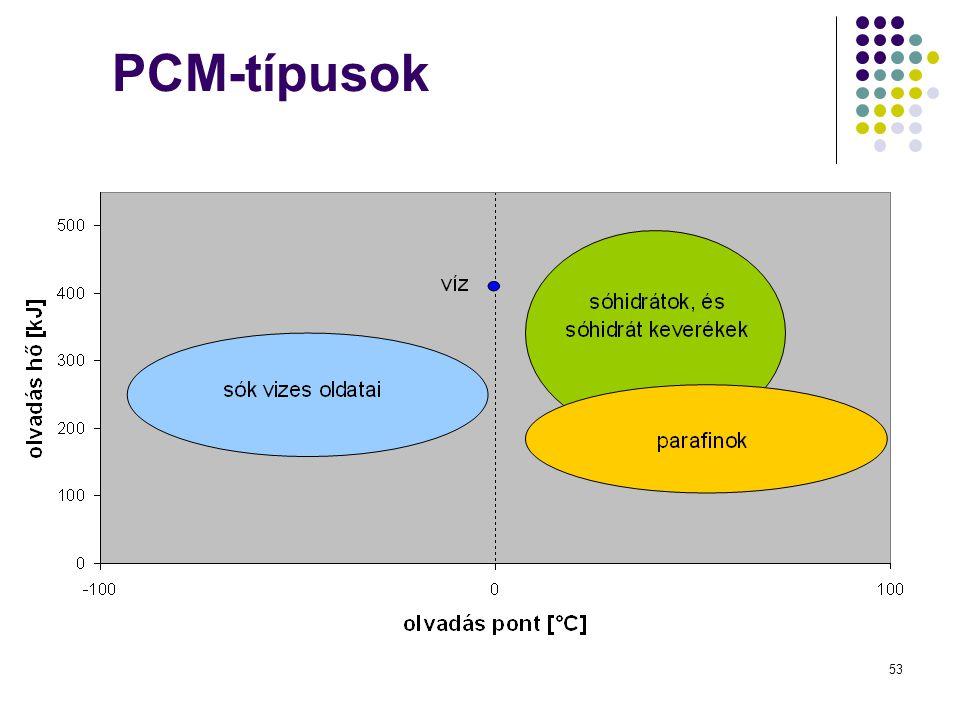 PCM-típusok Vor- und Nachteile der verschiedenen Typen, warum wir Salzhydrate verwenden