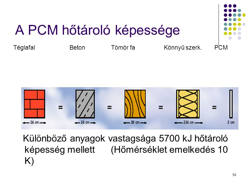 A PCM hőtároló képessége