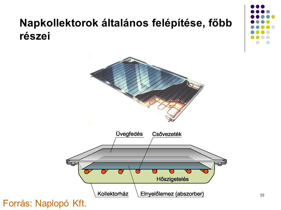 Napkollektorok általános felépítése, főbb részei