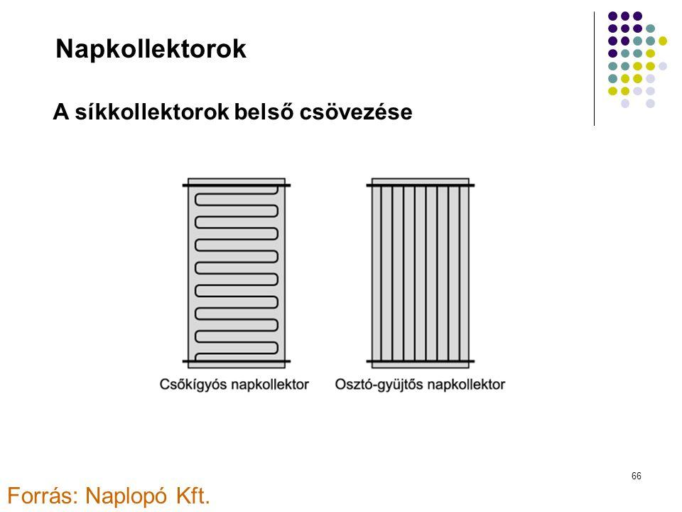 Napkollektorok A síkkollektorok belső csövezése Forrás: Naplopó Kft.