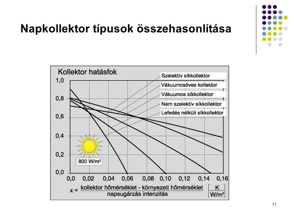 Napkollektor típusok összehasonlítása