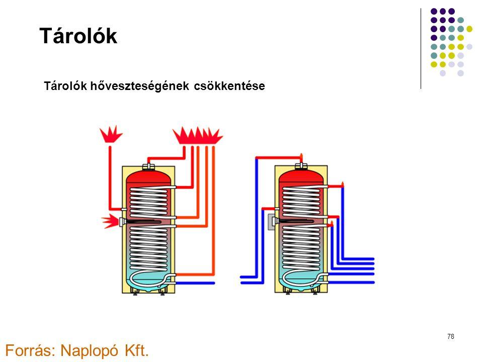 Tárolók Tárolók hőveszteségének csökkentése Forrás: Naplopó Kft.