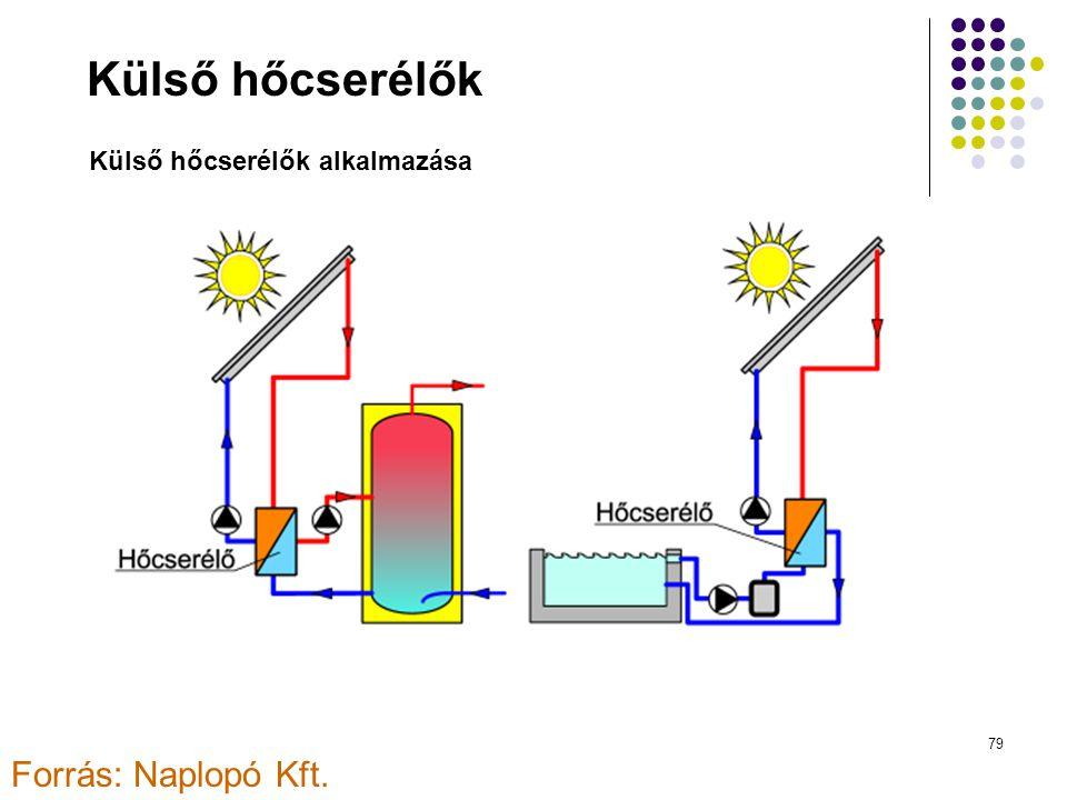 Külső hőcserélők Külső hőcserélők alkalmazása Forrás: Naplopó Kft.