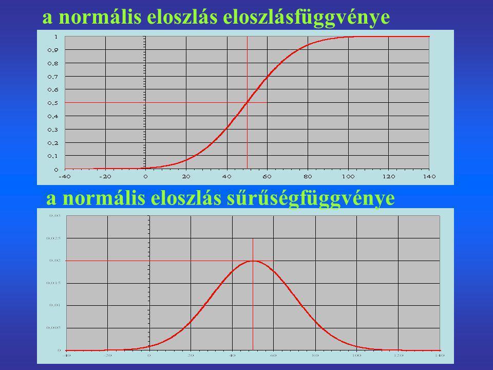 a normális eloszlás eloszlásfüggvénye