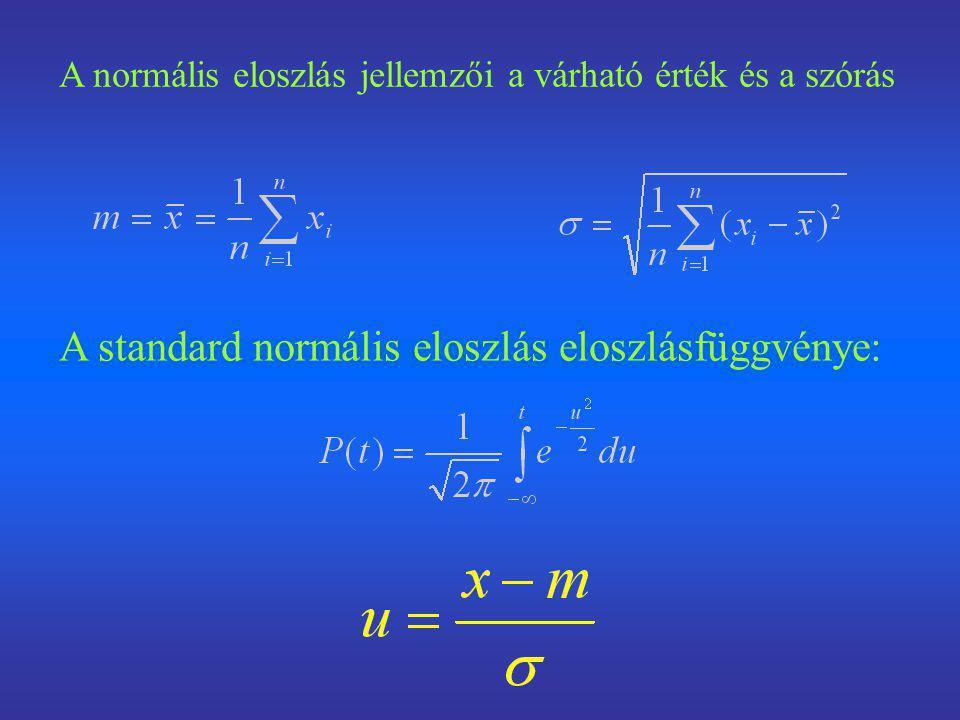 A standard normális eloszlás eloszlásfüggvénye:
