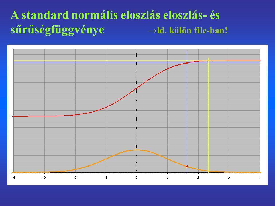 A standard normális eloszlás eloszlás- és sűrűségfüggvénye. →ld
