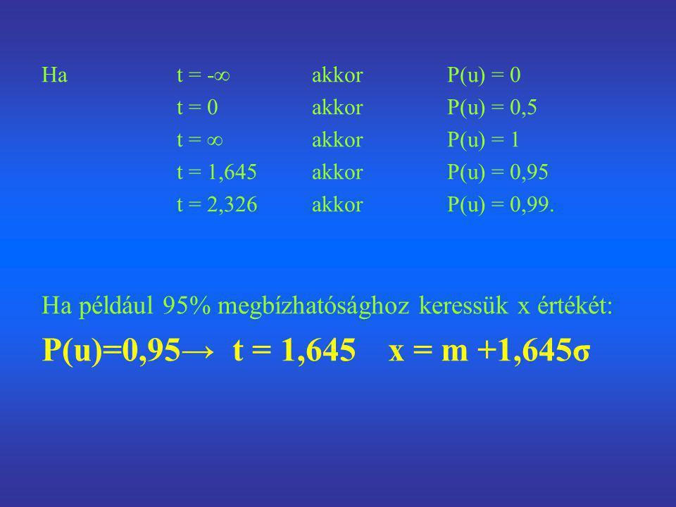 Ha t = -∞ akkor P(u) = 0 t = 0 akkor P(u) = 0,5. t = ∞ akkor P(u) = 1. t = 1,645 akkor P(u) = 0,95.