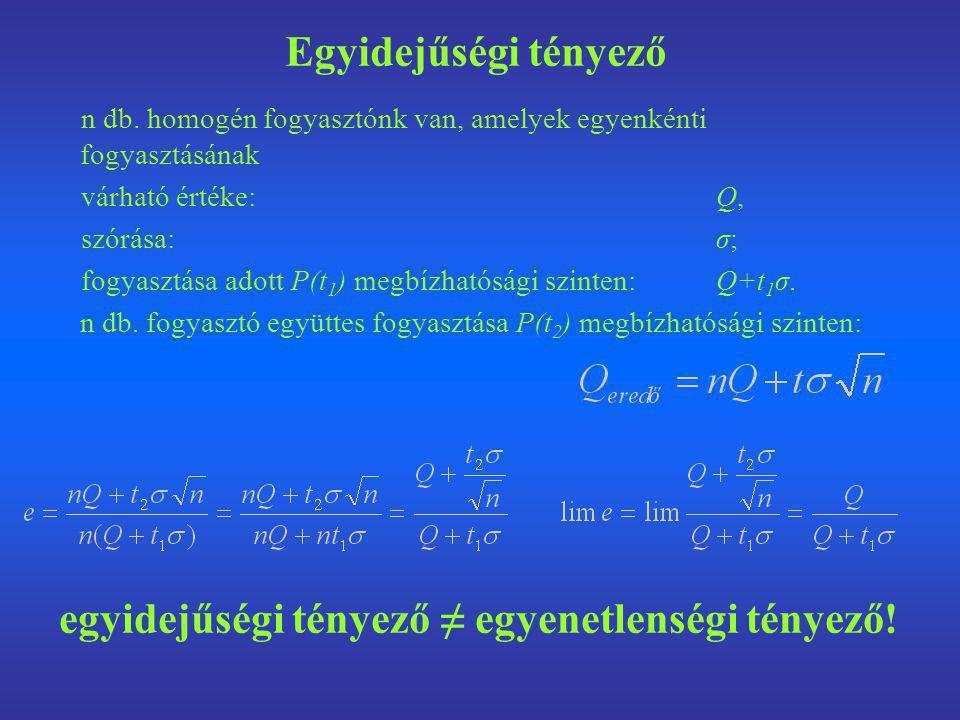 egyidejűségi tényező ≠ egyenetlenségi tényező!