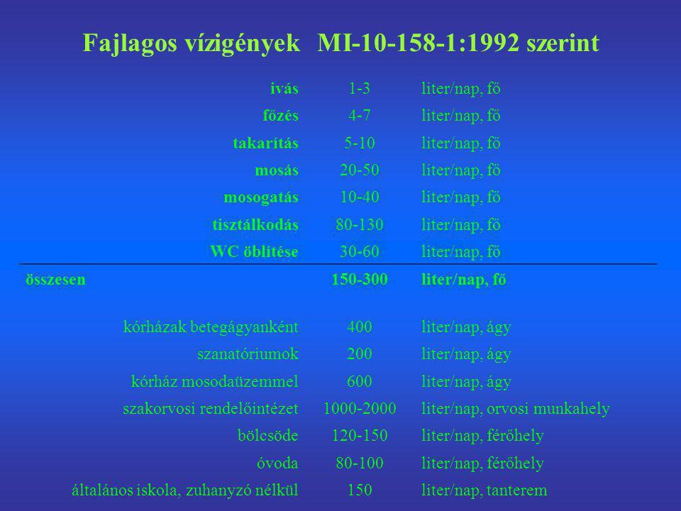 Fajlagos vízigények MI-10-158-1:1992 szerint