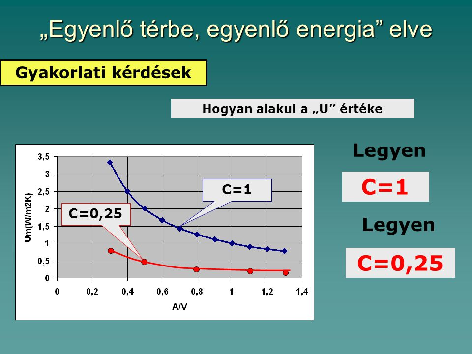 """""""Egyenlő térbe, egyenlő energia elve"""