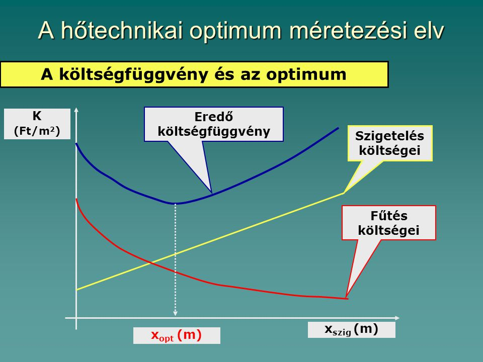 A hőtechnikai optimum méretezési elv