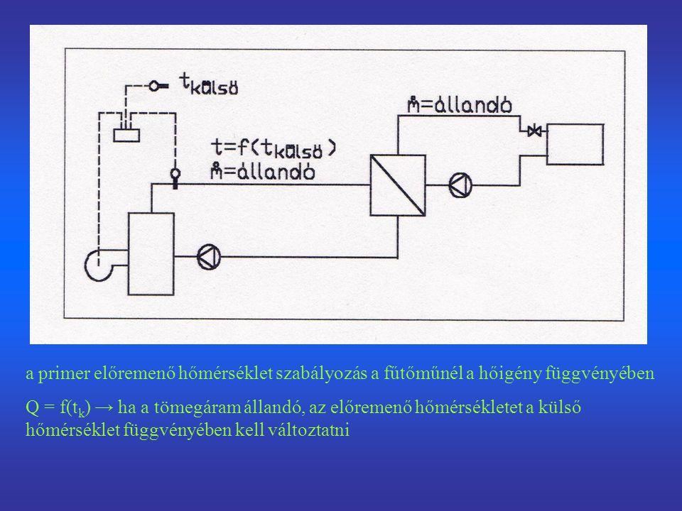a primer előremenő hőmérséklet szabályozás a fűtőműnél a hőigény függvényében