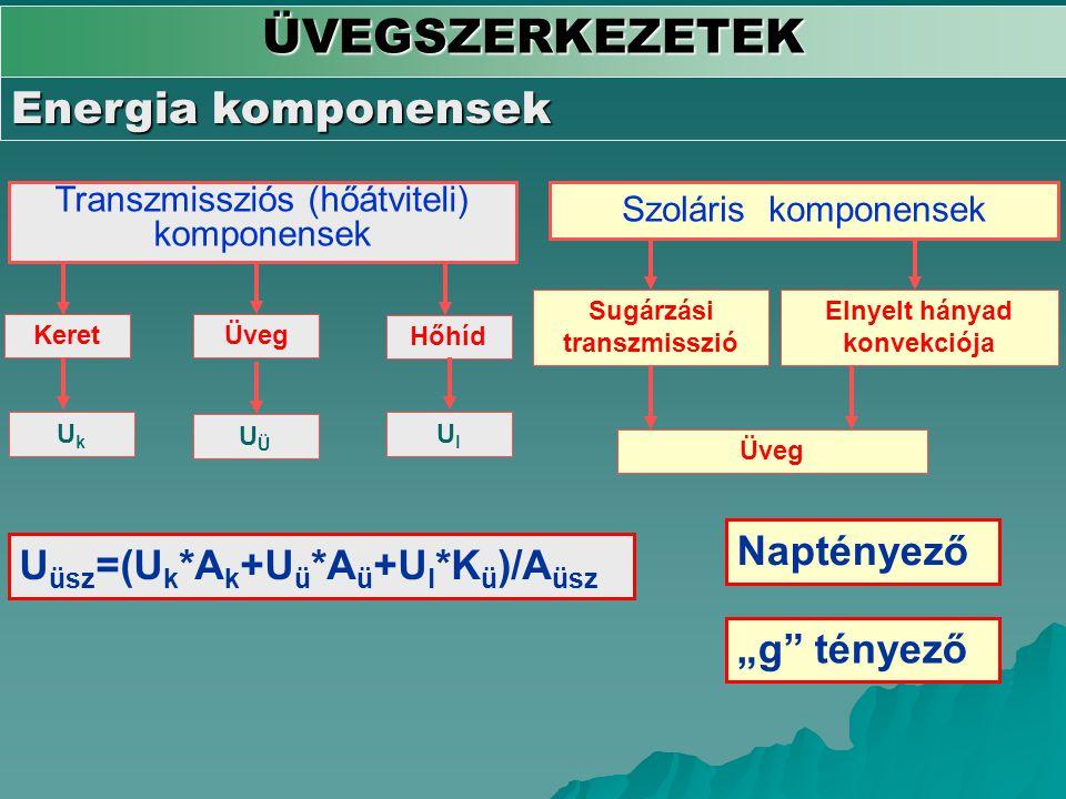 Sugárzási transzmisszió Elnyelt hányad konvekciója