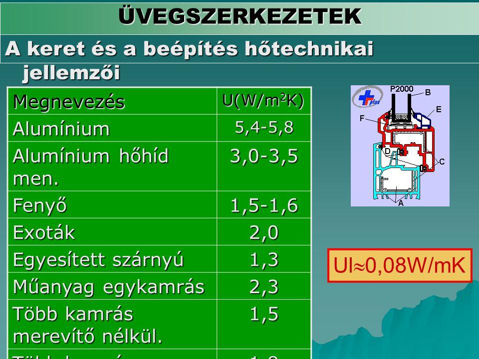 ÜVEGSZERKEZETEK Ul0,08W/mK