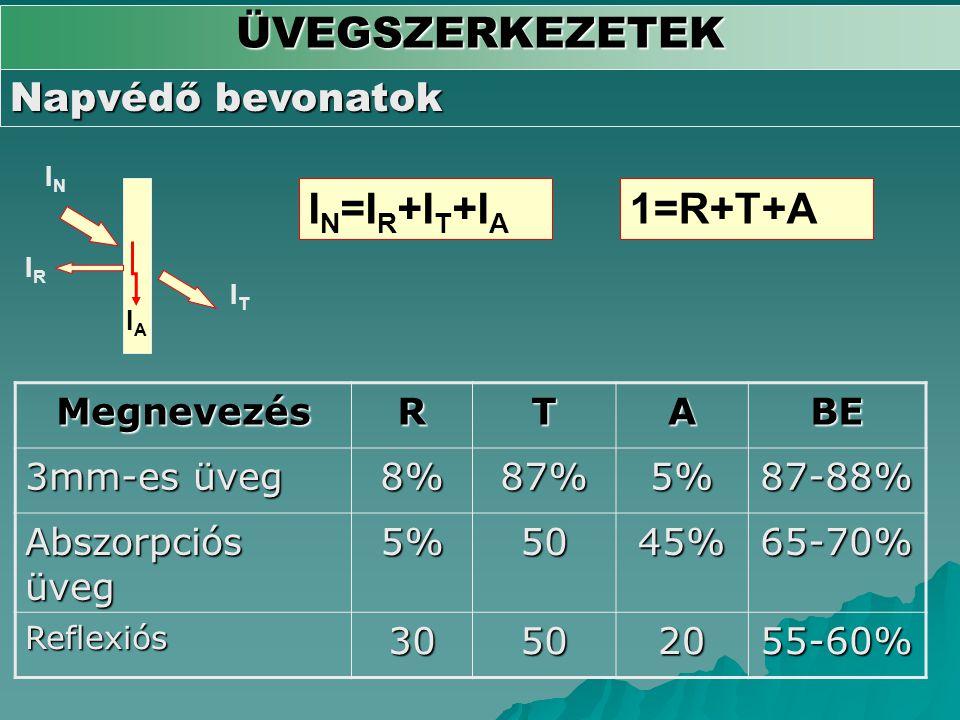 ÜVEGSZERKEZETEK IN=IR+IT+IA 1=R+T+A Napvédő bevonatok Megnevezés R T A