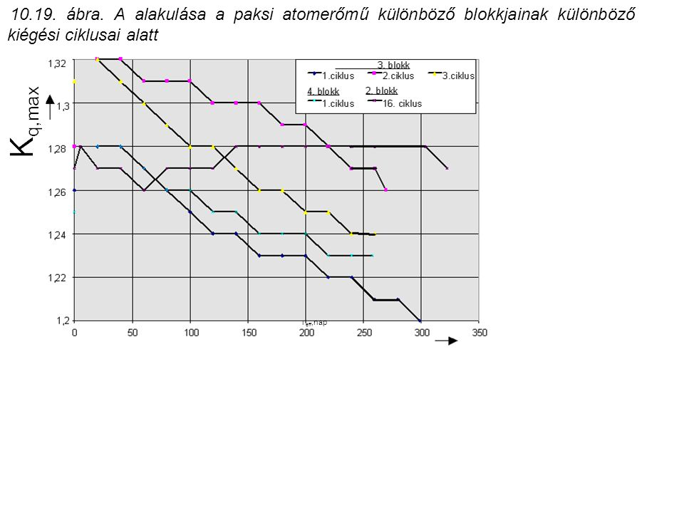 10.19. ábra. A alakulása a paksi atomerőmű különböző blokkjainak különböző kiégési ciklusai alatt