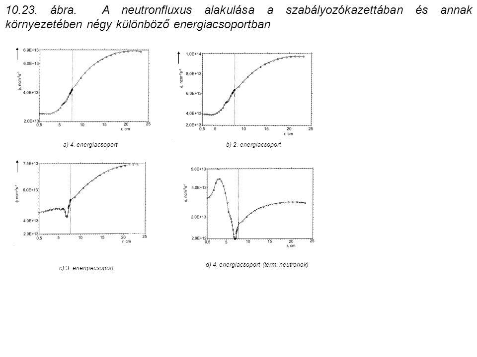 10.23. ábra. A neutronfluxus alakulása a szabályozókazettában és annak környezetében négy különböző energiacsoportban