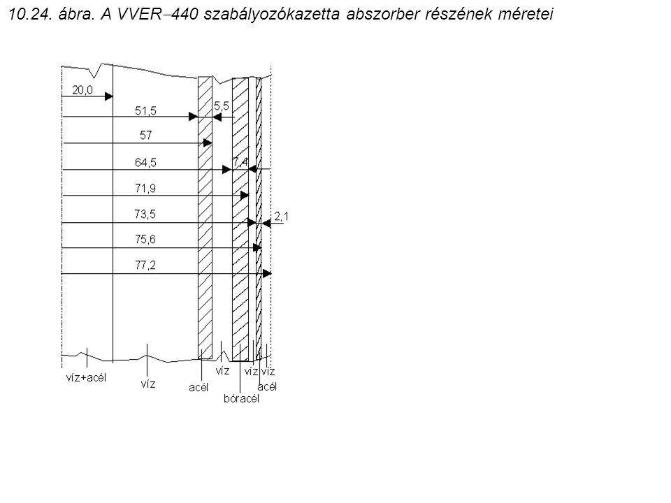 10.24. ábra. A VVER440 szabályozókazetta abszorber részének méretei