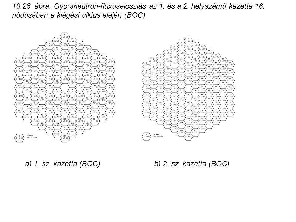 10. 26. ábra. Gyorsneutron-fluxuseloszlás az 1. és a 2