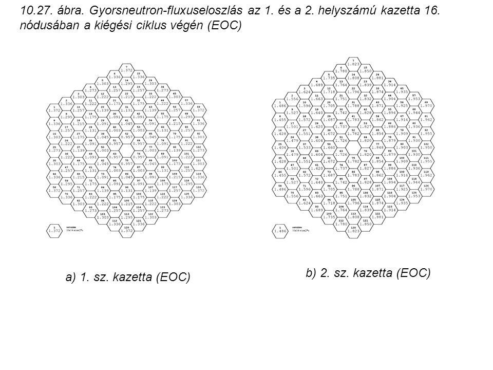 10. 27. ábra. Gyorsneutron-fluxuseloszlás az 1. és a 2