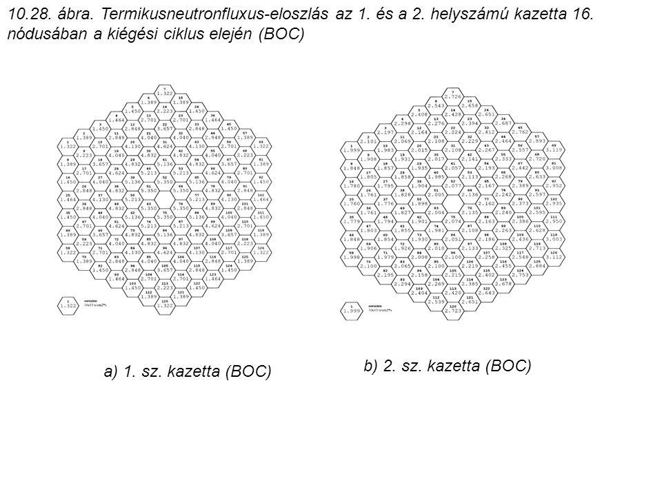 10. 28. ábra. Termikusneutronfluxus-eloszlás az 1. és a 2