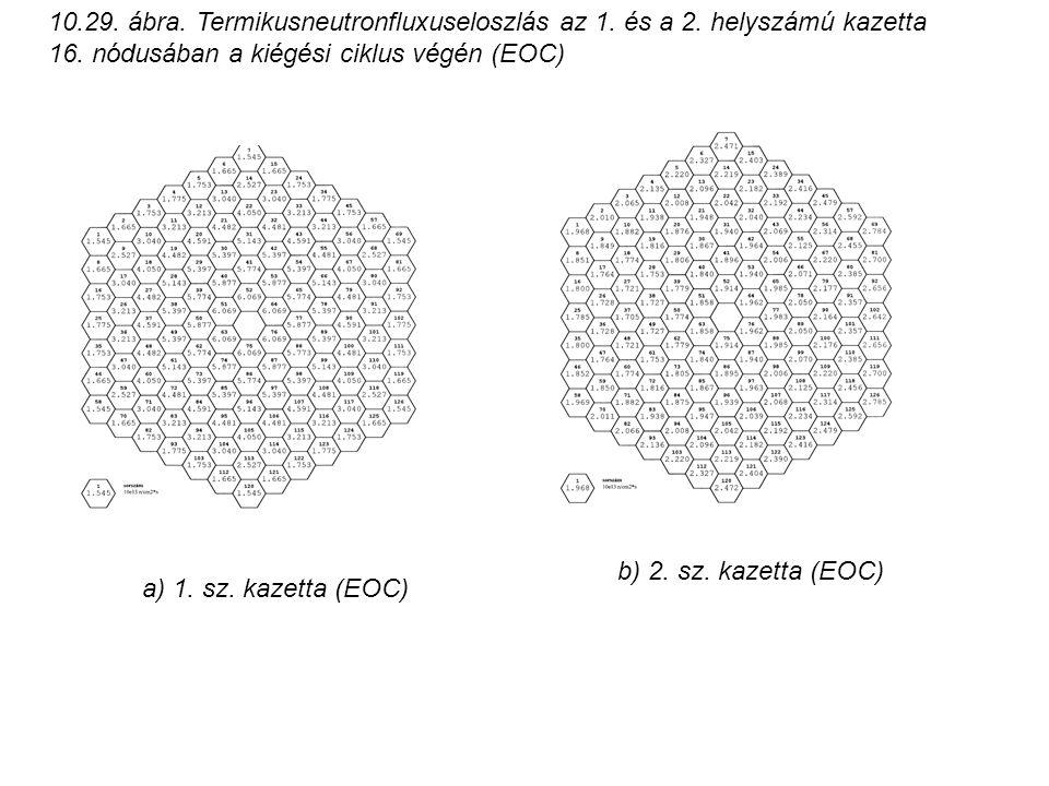 10. 29. ábra. Termikusneutronfluxuseloszlás az 1. és a 2