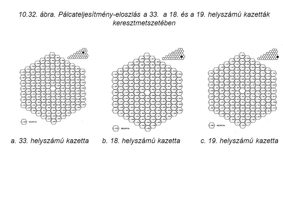 10. 32. ábra. Pálcateljesítmény-eloszlás a 33. a 18. és a 19