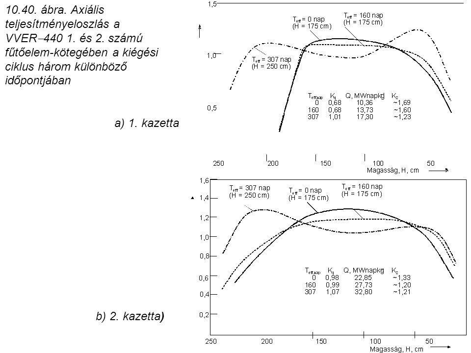 10. 40. ábra. Axiális teljesítményeloszlás a VVER440 1. és 2