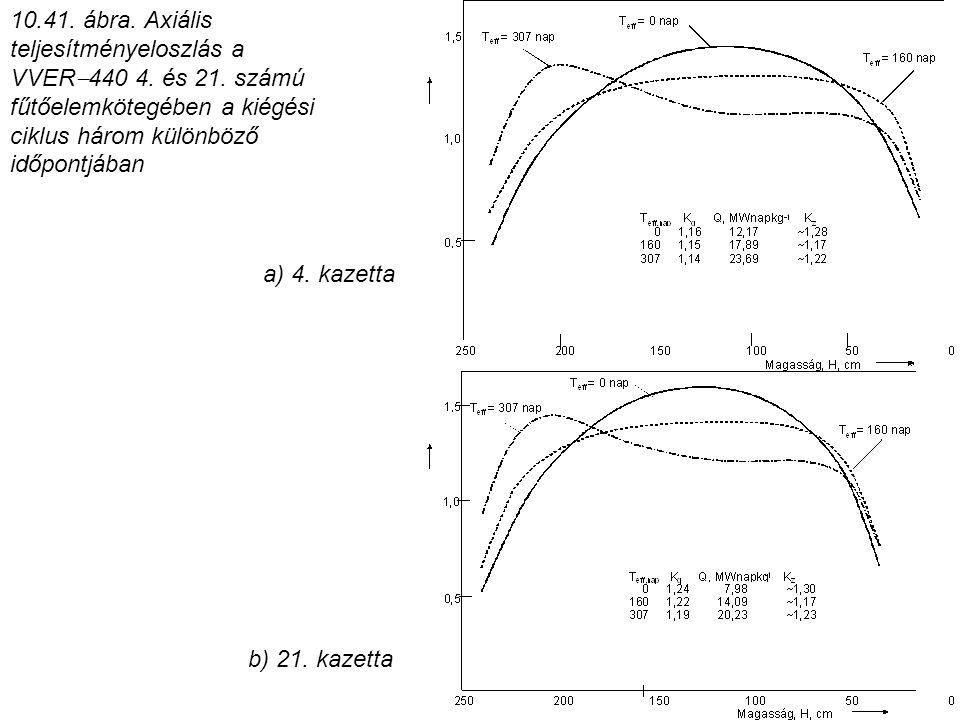 10. 41. ábra. Axiális teljesítményeloszlás a VVER440 4. és 21