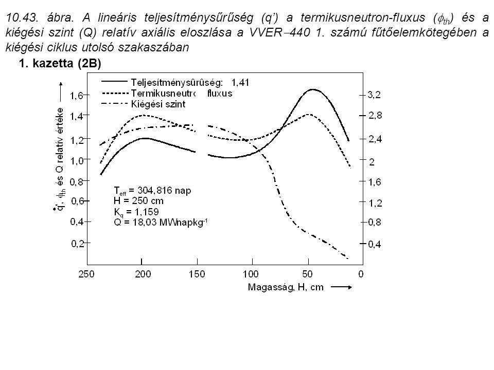 10.43. ábra. A lineáris teljesítménysűrűség (q') a termikusneutron-fluxus (th) és a kiégési szint (Q) relatív axiális eloszlása a VVER440 1. számú fűtőelemkötegében a kiégési ciklus utolsó szakaszában