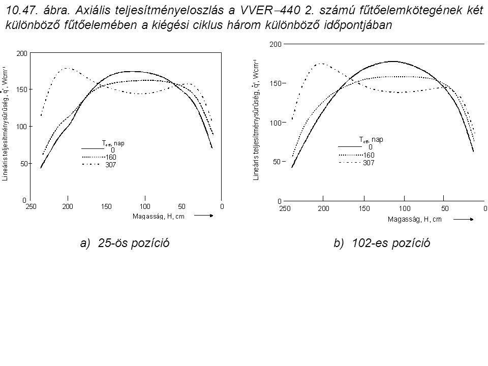 10. 47. ábra. Axiális teljesítményeloszlás a VVER440 2