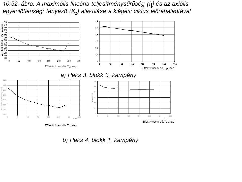 10.52. ábra. A maximális lineáris teljesítménysűrűség ( ) és az axiális egyenlőtlenségi tényező (Kz) alakulása a kiégési ciklus előrehaladtával