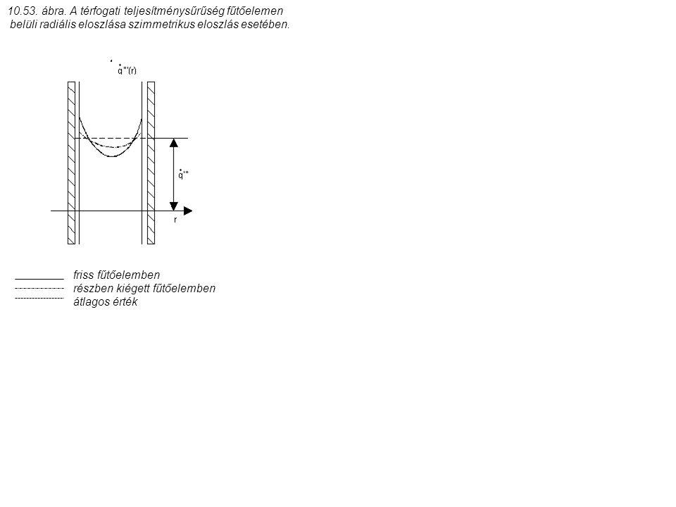 10.53. ábra. A térfogati teljesítménysűrűség fűtőelemen