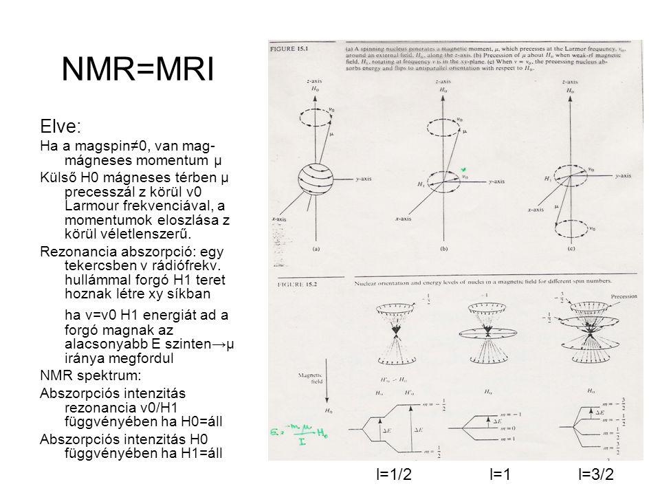 NMR=MRI Elve: Ha a magspin≠0, van mag-mágneses momentum μ.