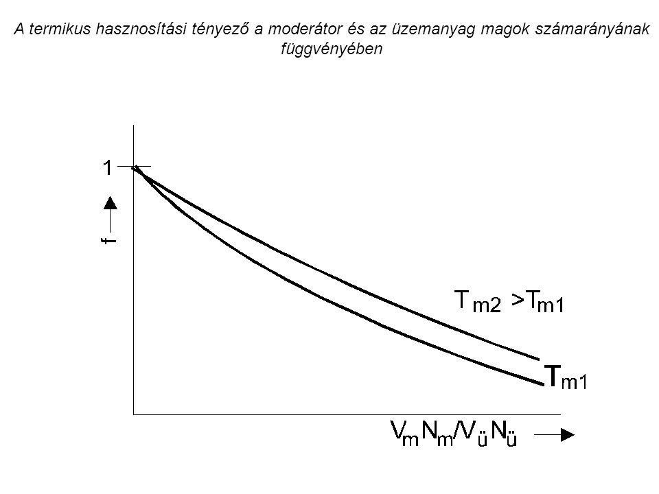 A termikus hasznosítási tényező a moderátor és az üzemanyag magok számarányának függvényében