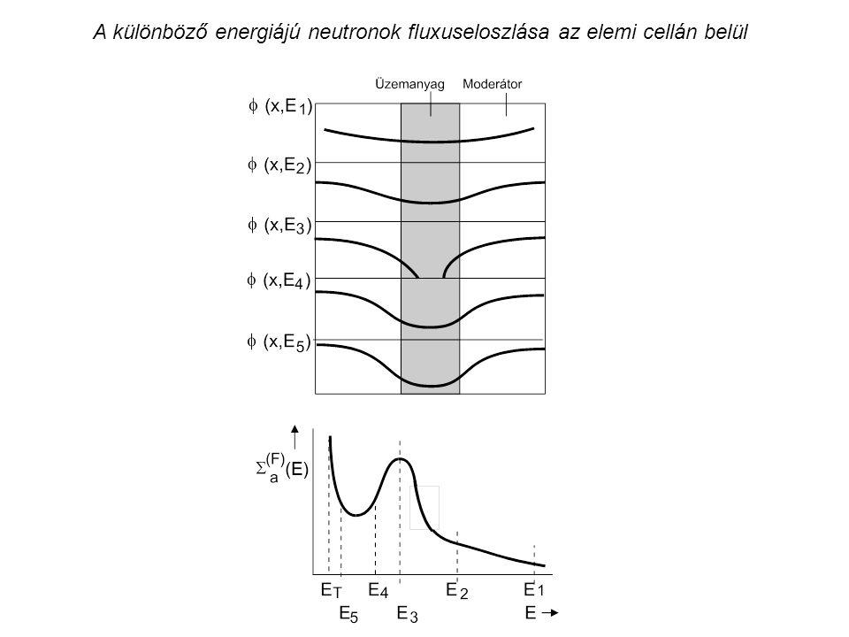 A különböző energiájú neutronok fluxuseloszlása az elemi cellán belül