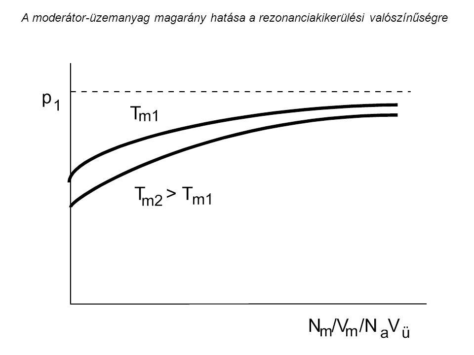 A moderátor-üzemanyag magarány hatása a rezonanciakikerülési valószínűségre