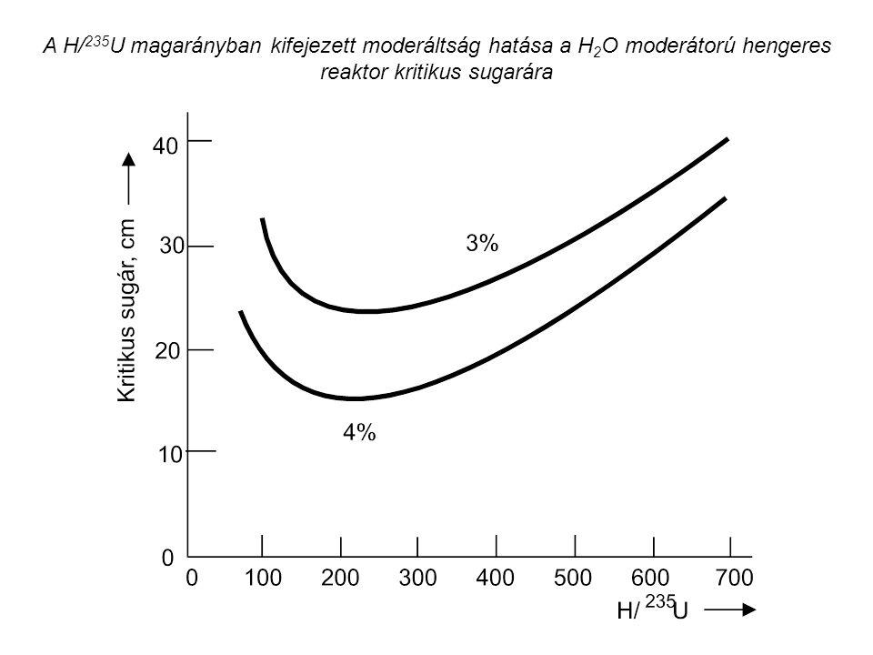 A H/235U magarányban kifejezett moderáltság hatása a H2O moderátorú hengeres reaktor kritikus sugarára