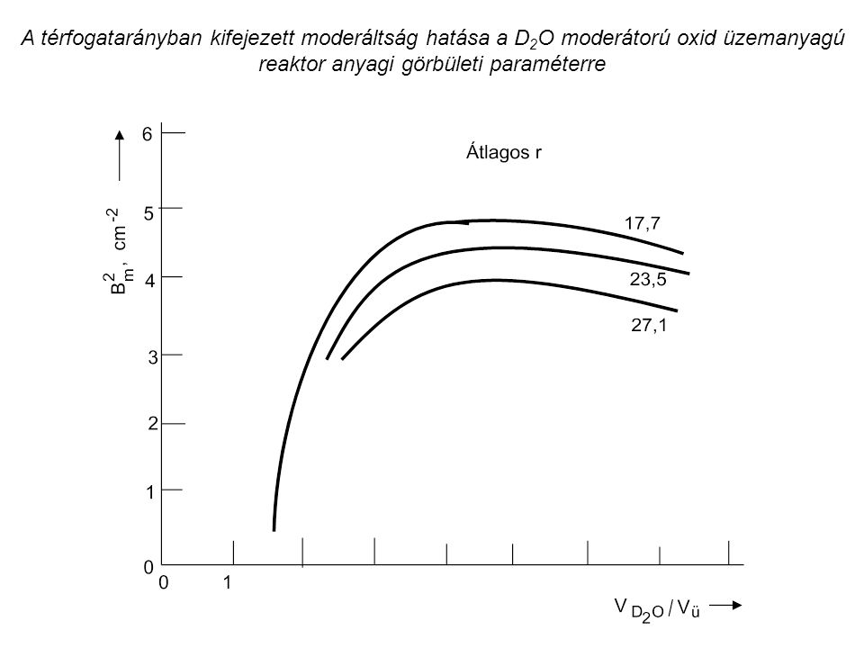 A térfogatarányban kifejezett moderáltság hatása a D2O moderátorú oxid üzemanyagú reaktor anyagi görbületi paraméterre