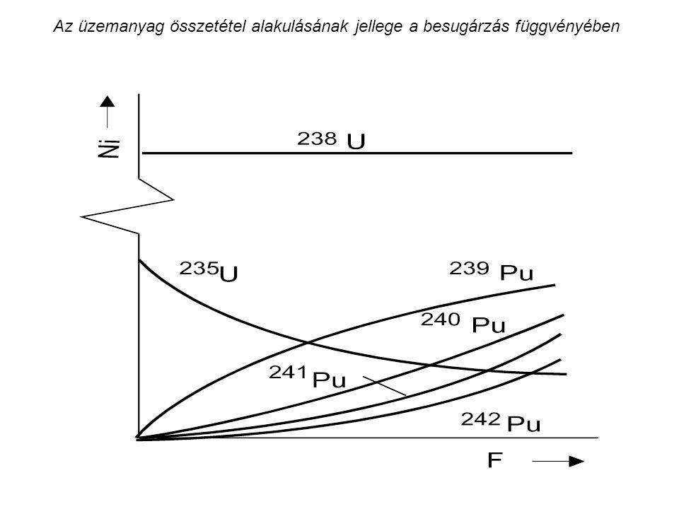 Az üzemanyag összetétel alakulásának jellege a besugárzás függvényében