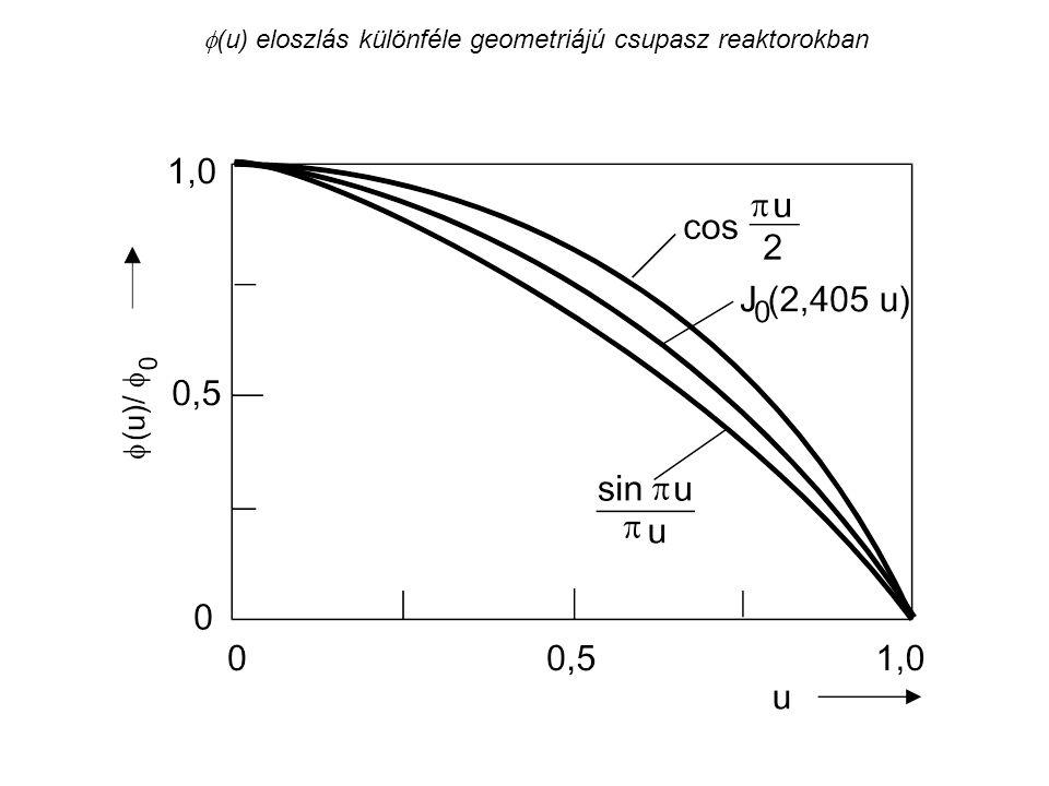 (u) eloszlás különféle geometriájú csupasz reaktorokban