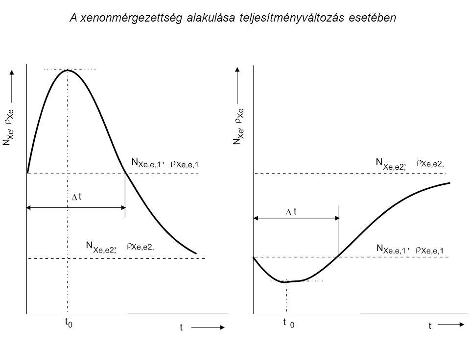 A xenonmérgezettség alakulása teljesítményváltozás esetében