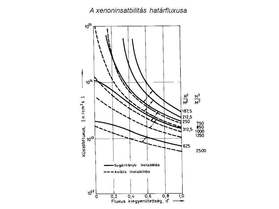A xenoninsatbilitás határfluxusa