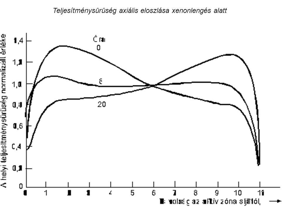 Teljesítménysûrûség axiális eloszlása xenonlengés alatt