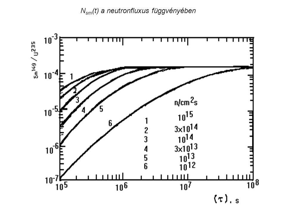 Nsm(t) a neutronfluxus függvényében
