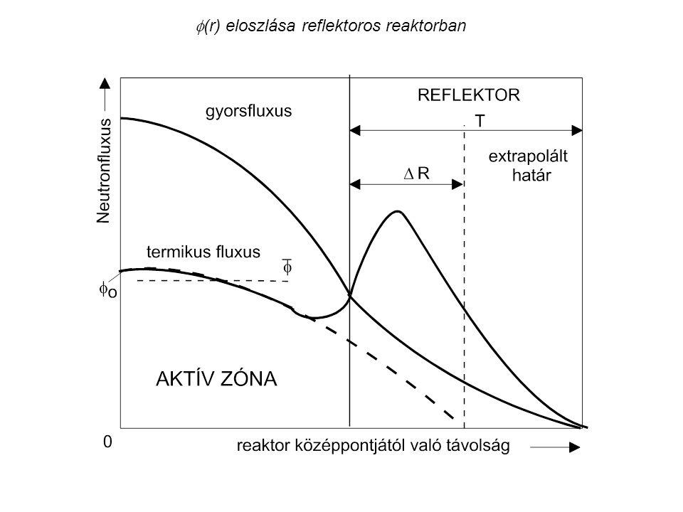 (r) eloszlása reflektoros reaktorban